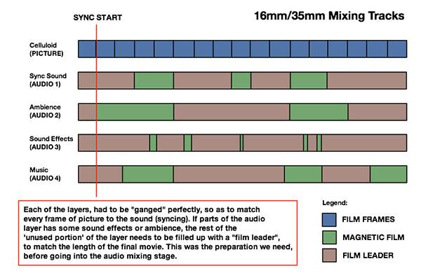 Managing audio layers in Final Cut Pro X