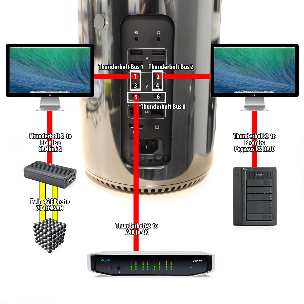 thunderbolt macpro layout dm