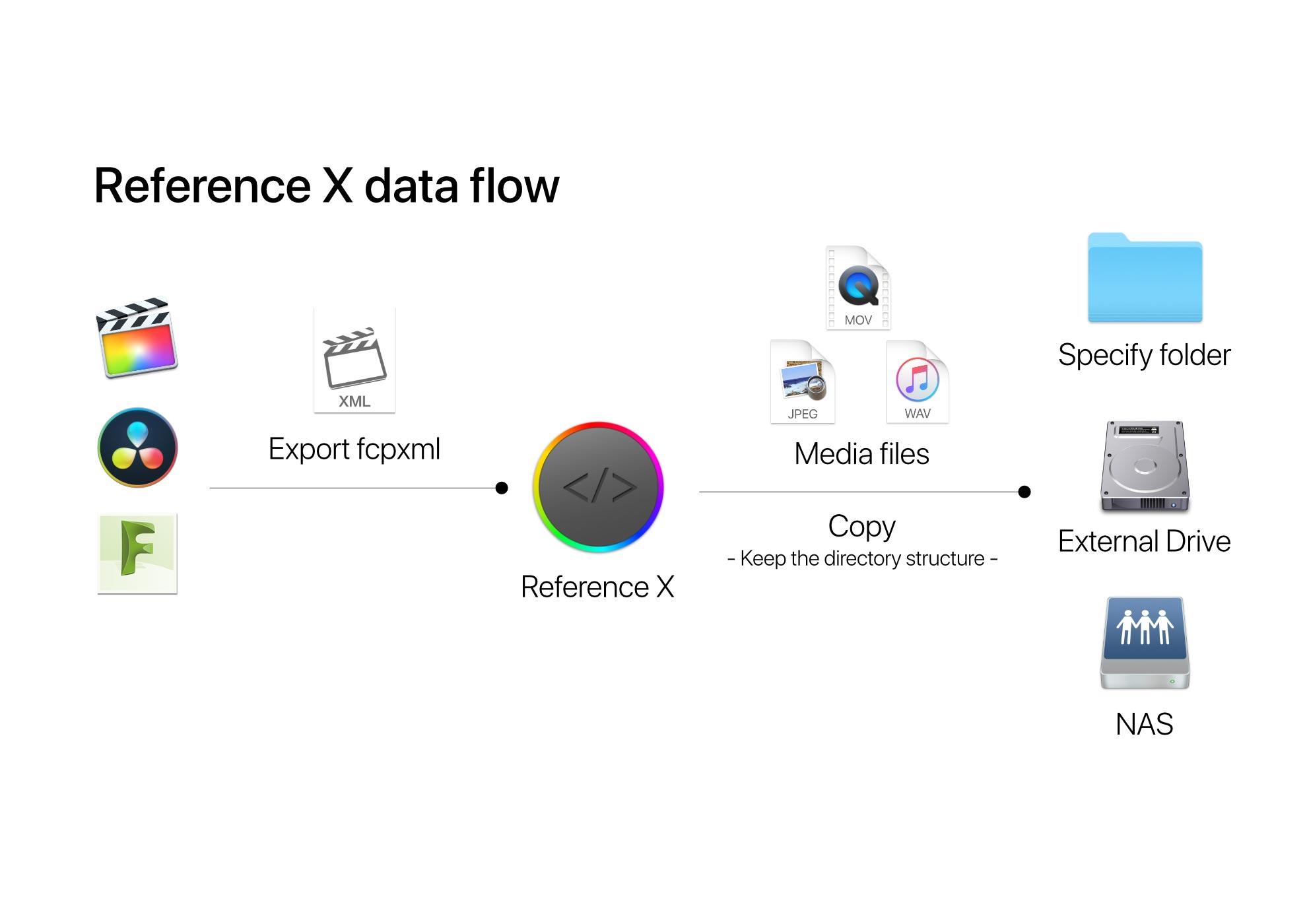 tokyocode data flow