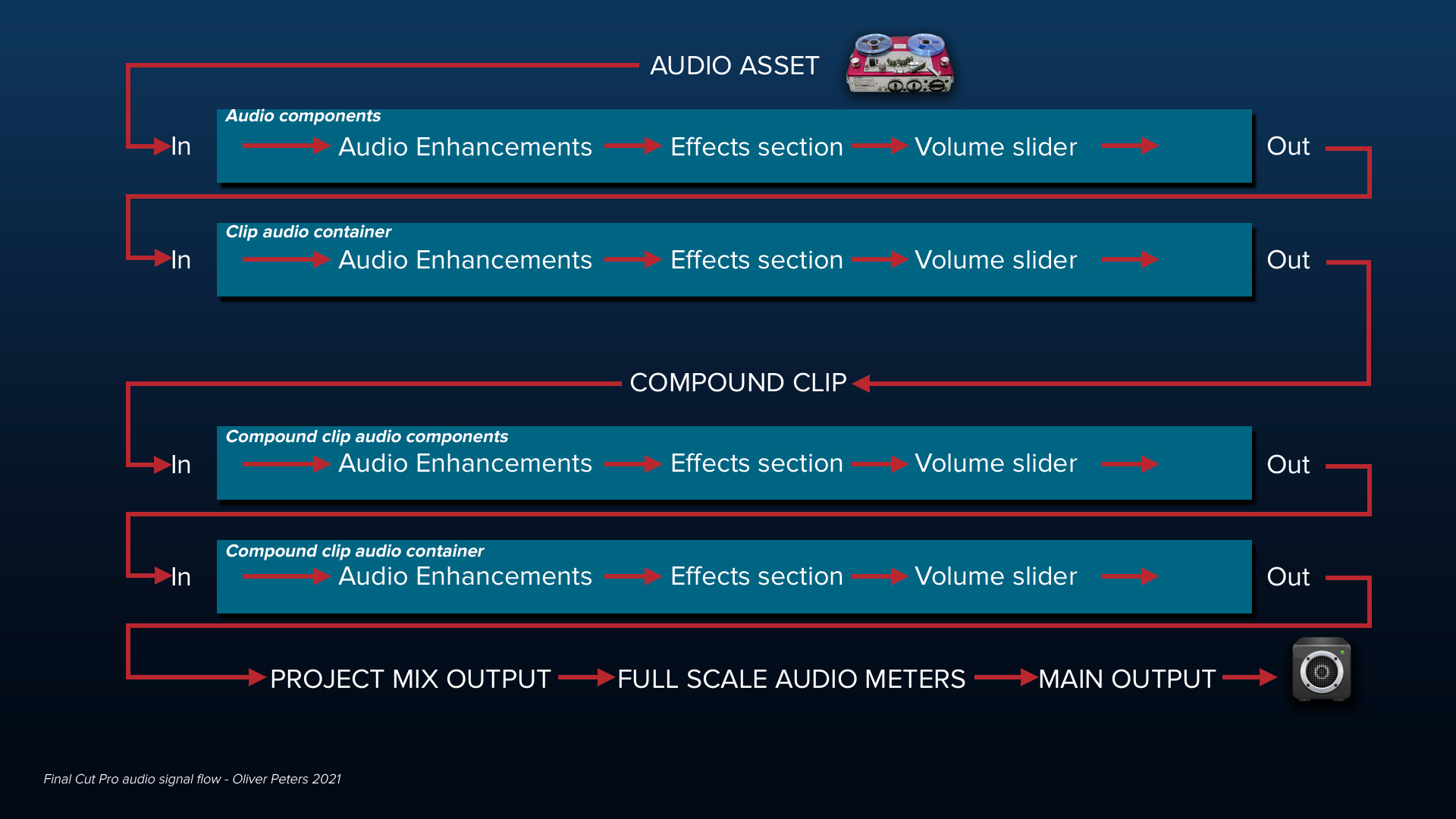 final cut pro mix audio 2