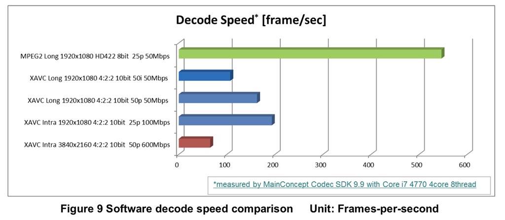 Sony_XAVC_DecodePerf.jpg